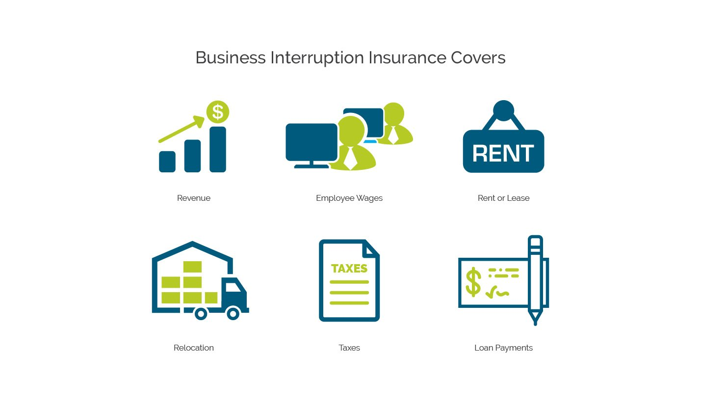 Business Interruption Insurance Covers